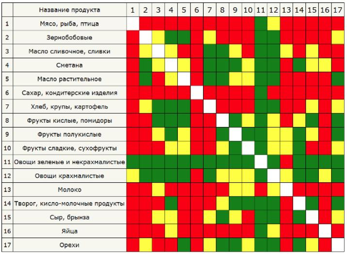 http://info.totis.ua//images/tablica-productov.png